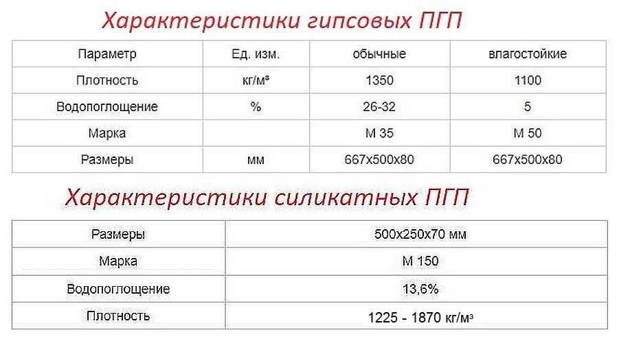 Основные технические характеристики гипсовых и силикатных ППГ
