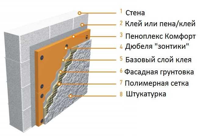 Возможен монтаж на стены, но с кучей условий. И это — не лучший выбор
