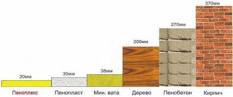 Пеноплэкс — один из наиболее эффективных теплоизоляционных материалов