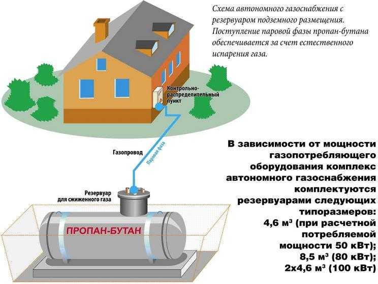 Сжиженный газ — один из вариантов отопления
