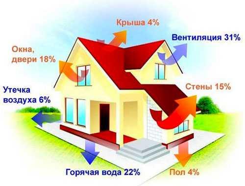 Чем лучше утеплен дом, тем меньше будет расход газа на отопление