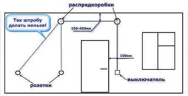 Штробить стены под проводку можно только вертикально или горизонтально