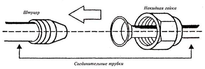 Принцип соединения медной трубки с портом кондиционера