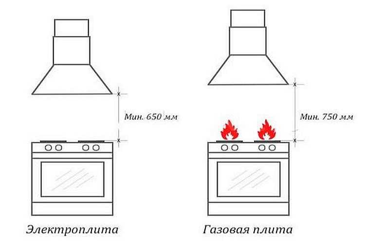 Минимальная высота для установки вытяжек над газовой и электрической плитой