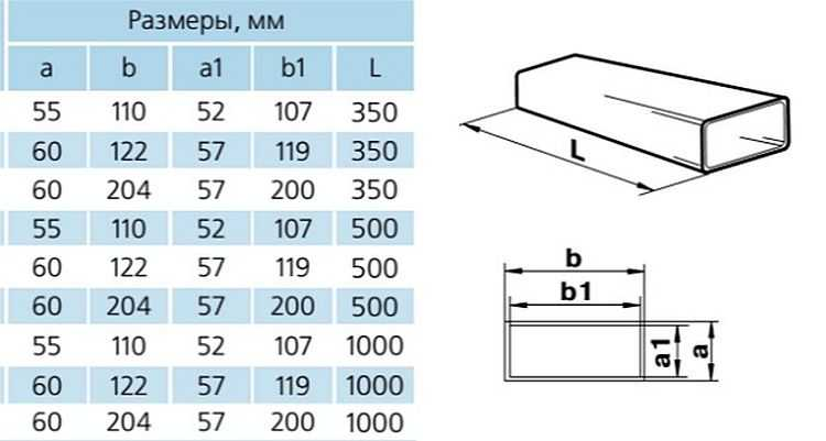 Размеры плоских ПВХ воздуховодов для вытяжек