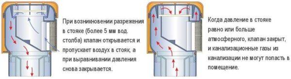 Принцип работы канализационного клапана