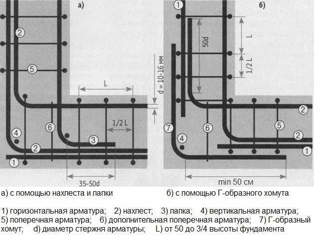 Правильная схема армирования углов ленточного фундамента: используются или сгоны — Г-образные хомуты, или продольные нитки делают длиннее на 60-70 см и загибают за угол