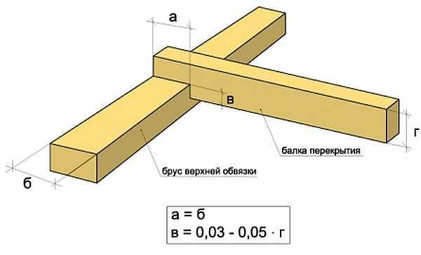 Врубка — глубина пропила не должна превышать 50% толщины бруса верхней обвязки. Сверху забивается двумя гвоздями, которые должны войти в обвязку не менее чем на 10 см