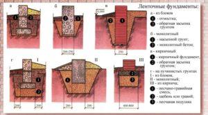 Виды ленточного фундамента для дома из газосиликатных блоков