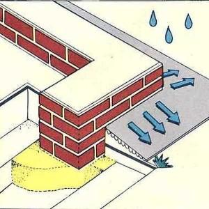 Основная функция отмостки фундамента — отводить от него осадки