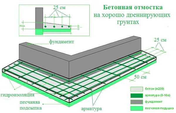 Армированная бетонная отмостка вокруг дома, схема устройства