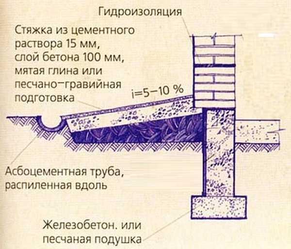 Отмостка из глины - самая простая конструкция отмостки