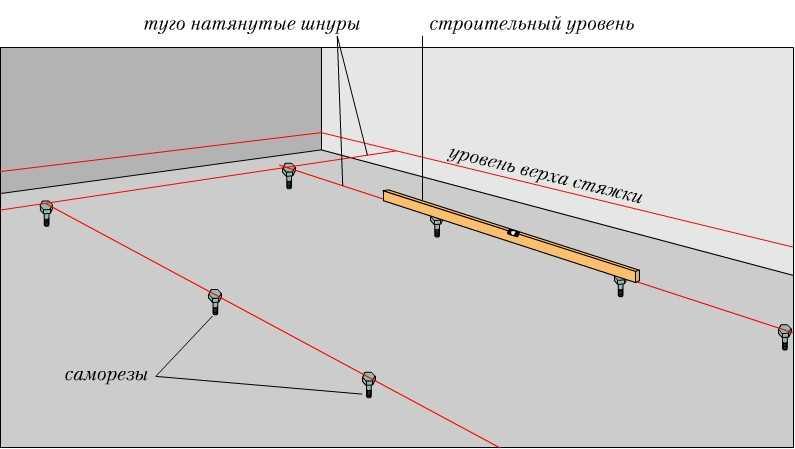 Как выставить маяки на саморезах для стяжки