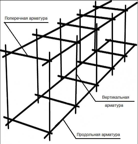 Армирование ленточного фундамента при высоте ленты не более 60-70 см