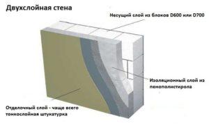 Схема двухслойной стены из газосиликата