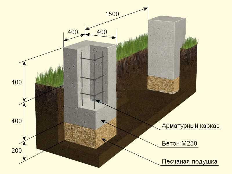 Пример устройства незаглубленного столбчатого фундамента при глубине промерзания 1,2 м (1/3 от 120 см — это 40 см)