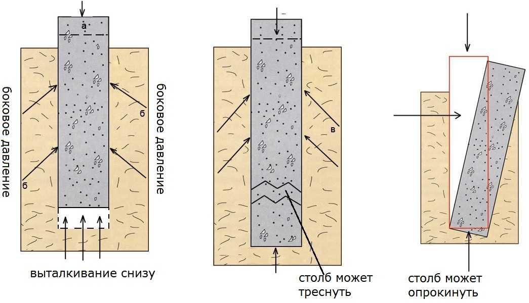 Как действуют силы пучения на столбчатый фундамент