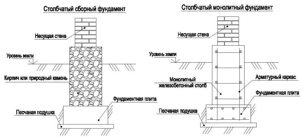 Два типа пятки — монолитная из из бетонного блока