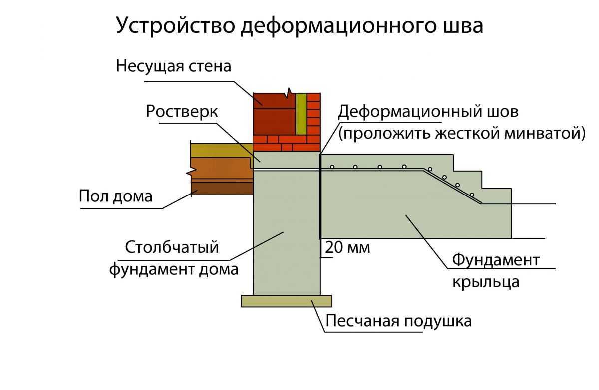 Пример организации узла примыкания крыльца к дому