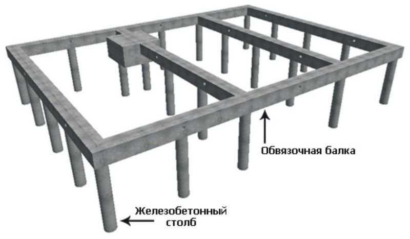Столбчатый фундамент с ростверком