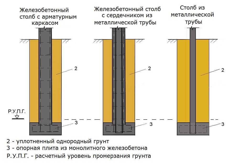Несколько примеров монолитных столбов - столбчатого фундамента