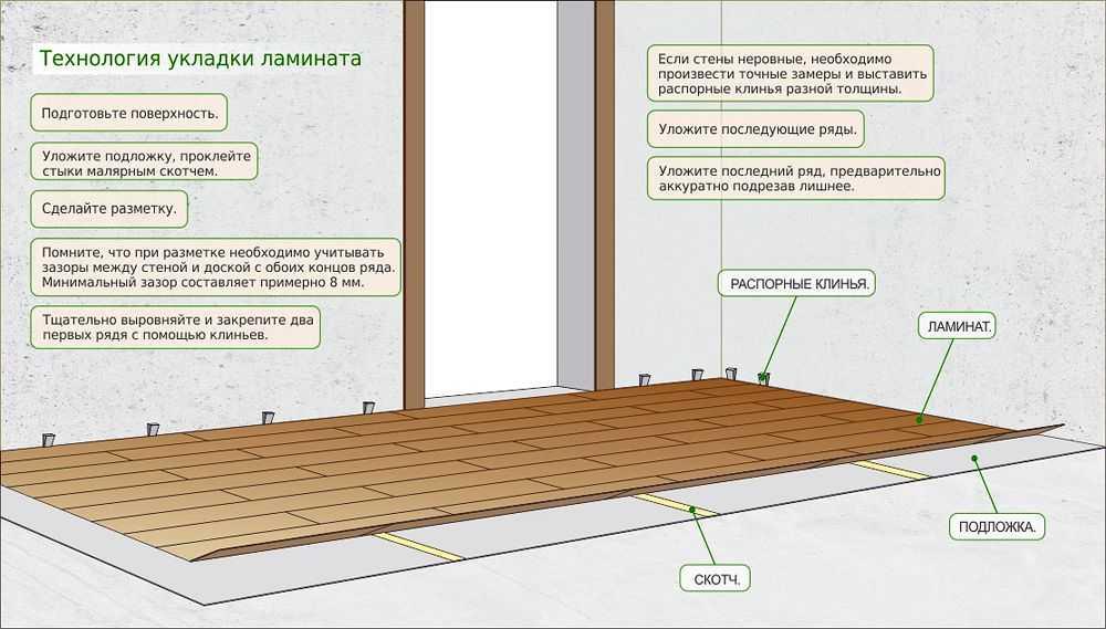 Технология укладки ламината в графическом изображении