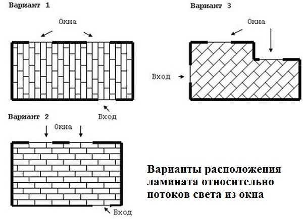Укладка ламината относительно окна: схема расположения элементов