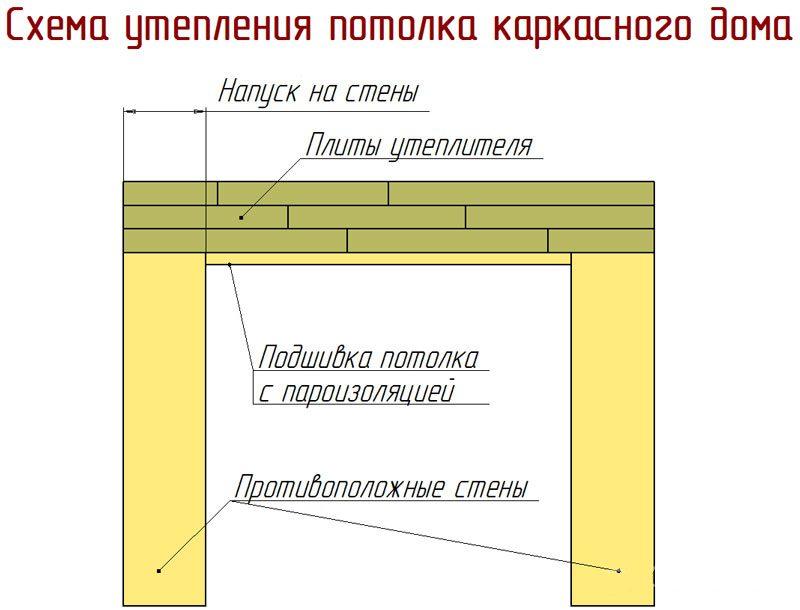 Схема утепления потолка каркасного дома