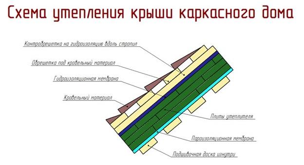 Схема утепления крыши каркасного дома