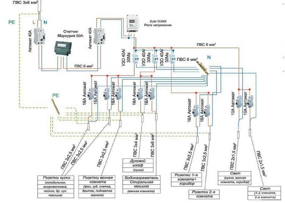 Cхема электропроводки в деревянном доме