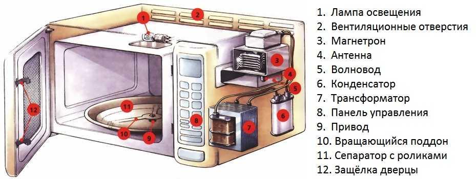 Схема устройства микроволновки