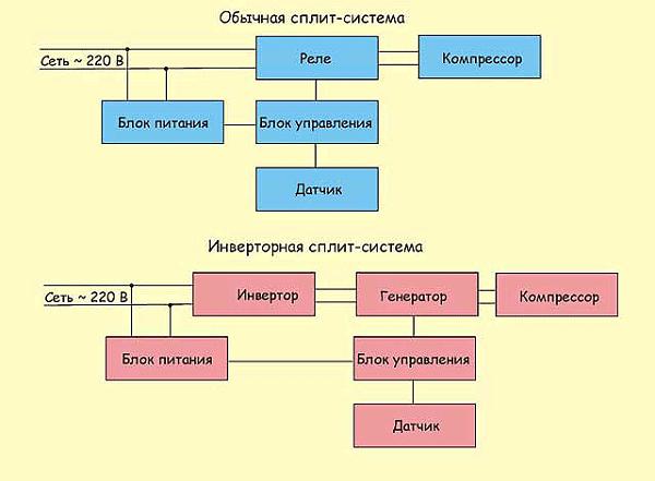 Схема инверторного кондиционера