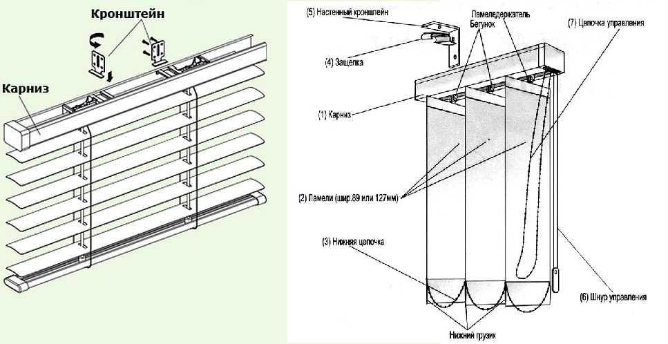 Устройство горизонтальных и вертикальных жалюзи
