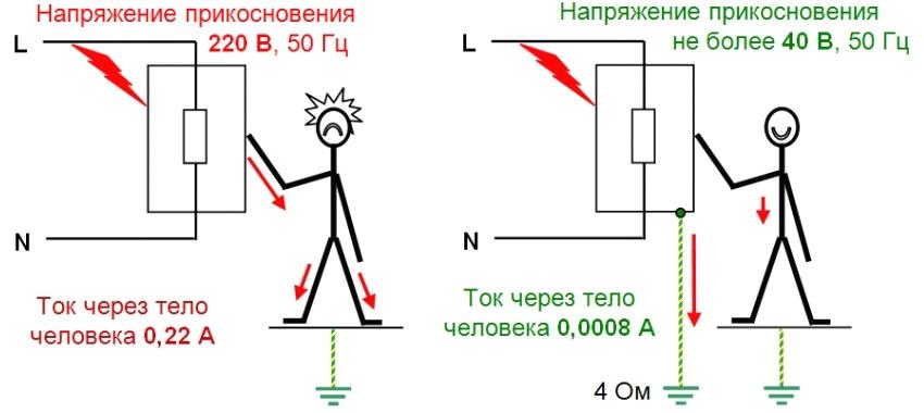 Прохождение электрического тока через тело человека в случае удара в системе с заземлением (справа) и без заземления (слева)
