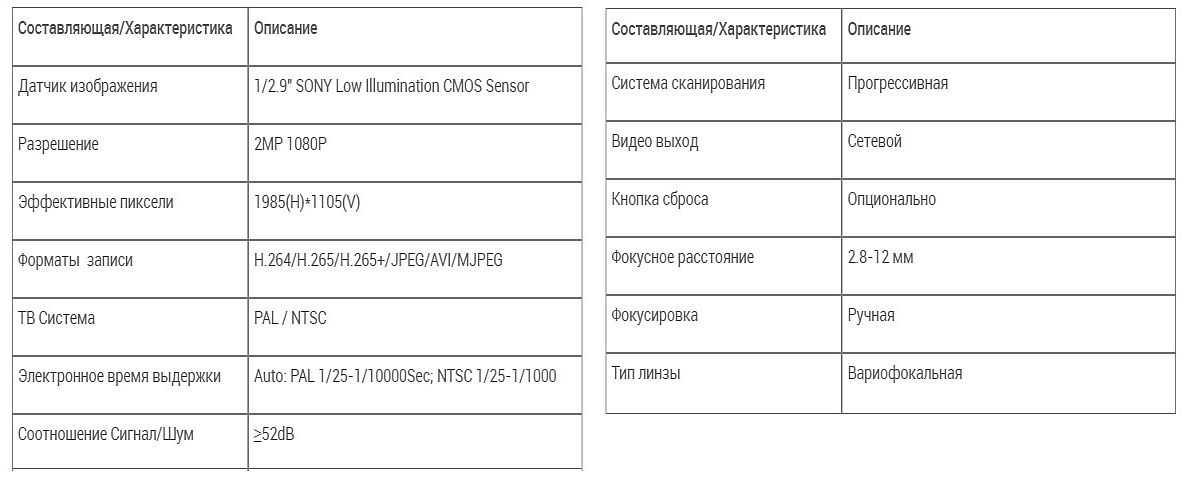 Пример характеристик IP камеры