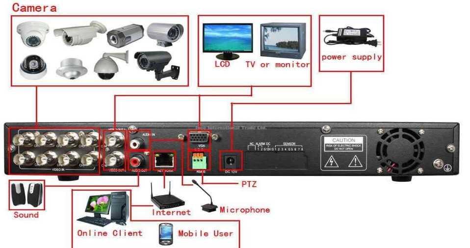 Как собрать систему видеонаблюдения используя видеорегистратор