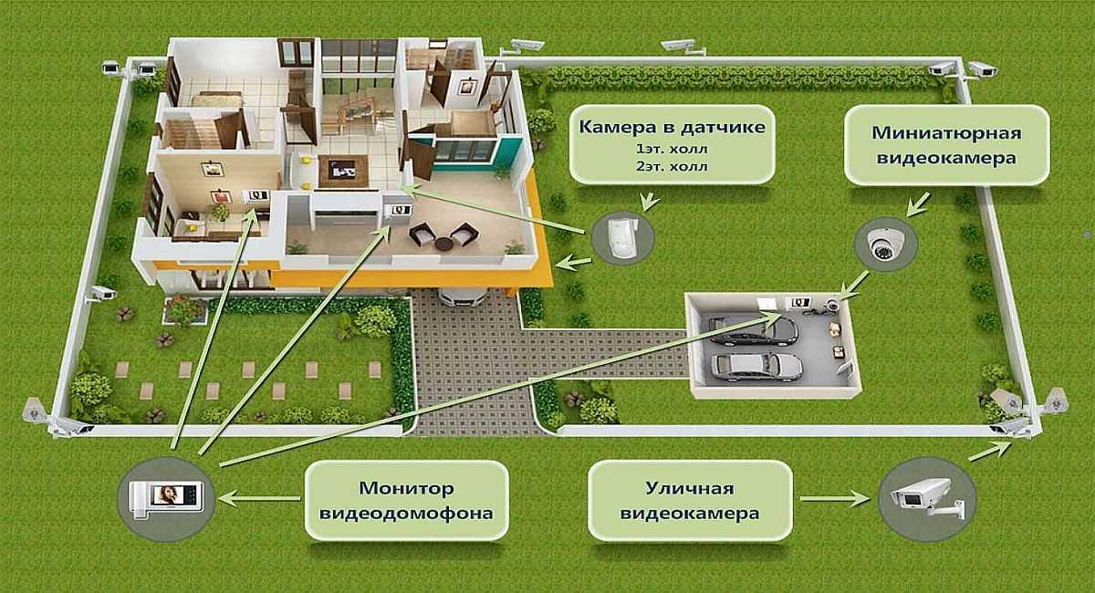 План установки камер системы видеонаблюдения