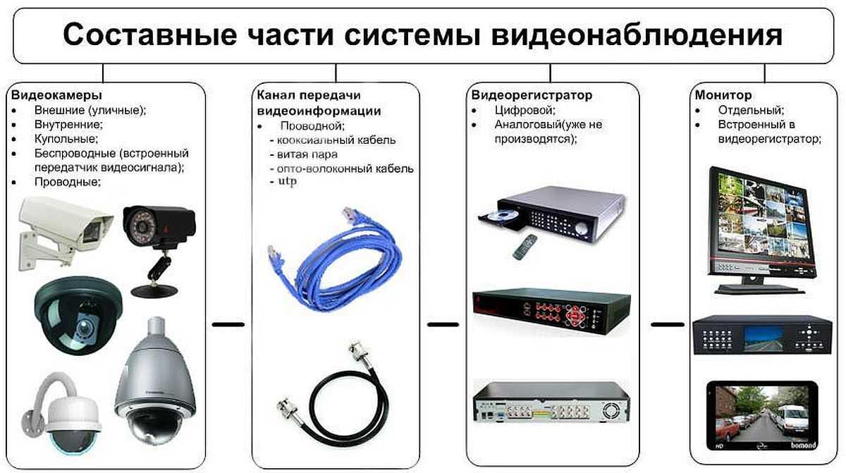 Состав системы видеонаблюдения