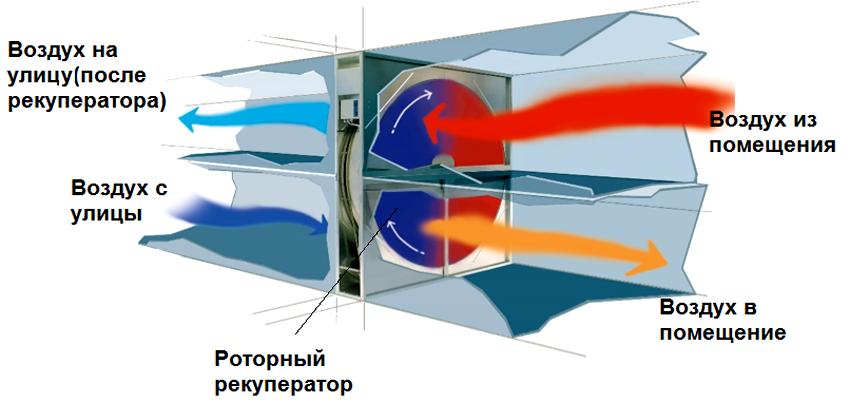 Роторный рекуператор воздуха