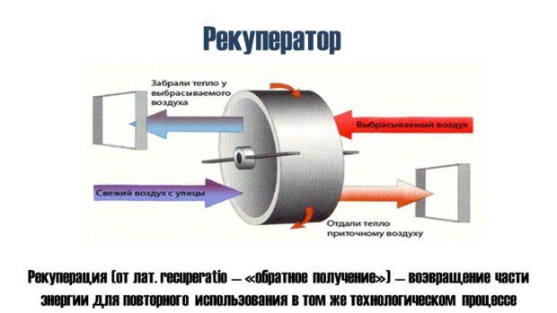 Система рекуперации для дома