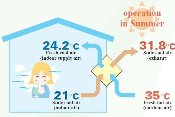 температура воздуха после рекуператора летом