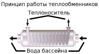 Принцип работы теплообменника для бассейна