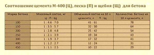 Примерный состав бетона марки М400 в массовых и весовых долях