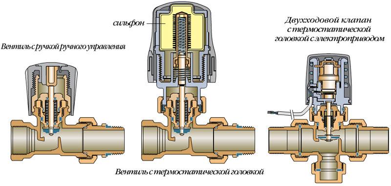Внутреннее устройство терморегуляторов