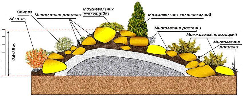 Схема устройства альпийской горки