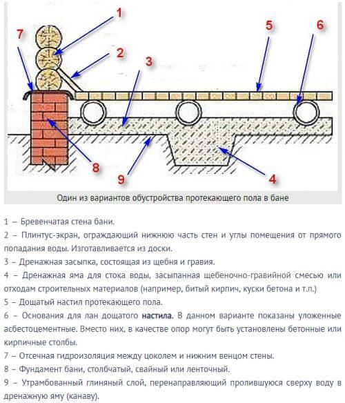 схема протекающего пола в бане
