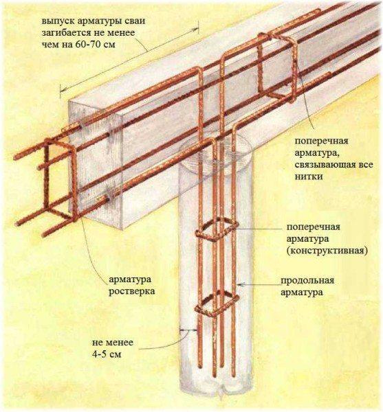 Вязка арматуры буронабивного фундамента под дзабор